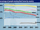 Home ownership in Britain set to fall behind France
